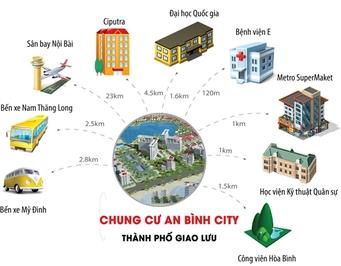 Bán căn 2 ngủ An Bình City- Phạm Văn Đồng 66m² 2PN